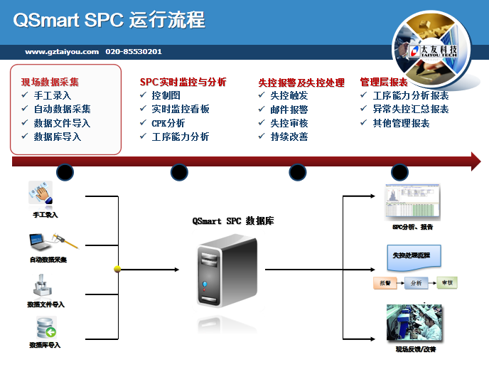 SPC系统采集功能结构简图.png