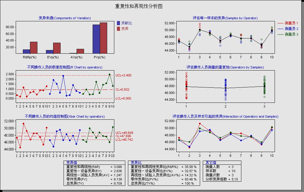 MSA测量系统分析.png